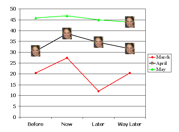 line chart with pictures as data markers